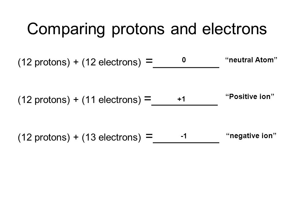 Bohr Models Of Ions The Purposes Of The Following Notes Are To Help