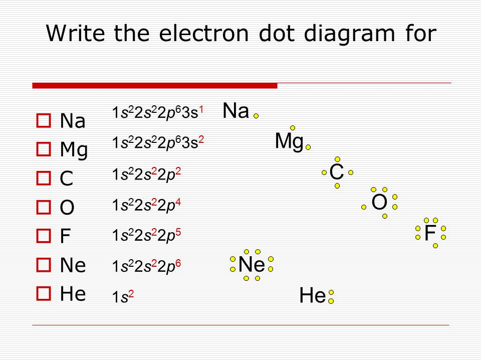 Mg Write the electron dot diagram for  Na  Mg CC OO FF  Ne  He 1s 2 2s 2 2p 6 3s 1 1s 2 2s 2 2p 6 3s 2 1s22s22p21s22s22p2 1s22s22p41s22s22p4 1s22s22p51s22s22p5 1s22s22p61s22s22p6 1s21s2 Na C O F He Ne