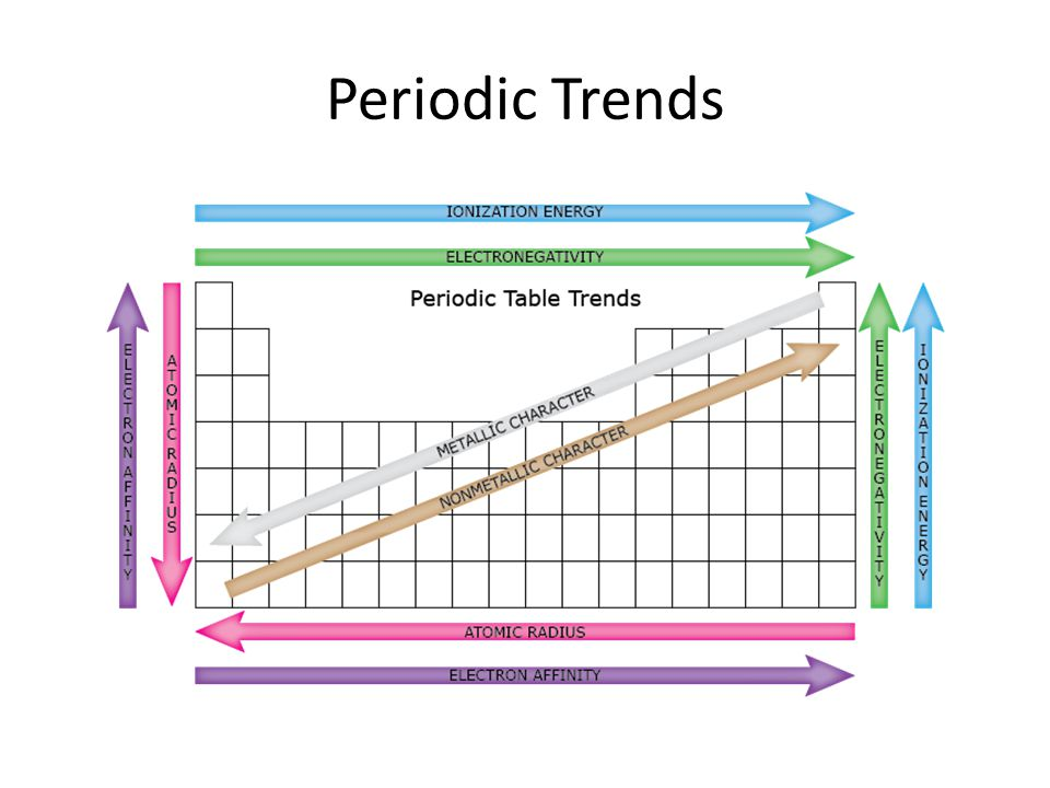 Periodic trends atomic radius ionization energy electronegativity 7 periodic trends urtaz Gallery