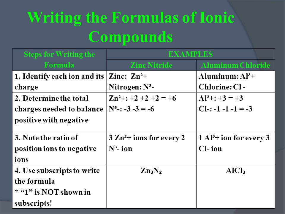 Writing the Formulas of Ionic Compounds Steps for Writing the Formula EXAMPLES Zinc NitrideAluminum Chloride 1.
