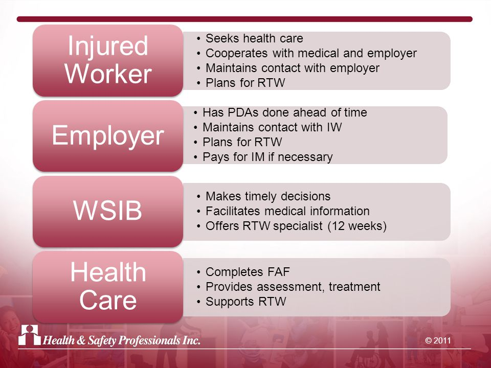 © 2011 Seeks health care Cooperates with medical and employer Maintains contact with employer Plans for RTW Injured Worker Has PDAs done ahead of time Maintains contact with IW Plans for RTW Pays for IM if necessary Employer Makes timely decisions Facilitates medical information Offers RTW specialist (12 weeks) WSIB Completes FAF Provides assessment, treatment Supports RTW Health Care
