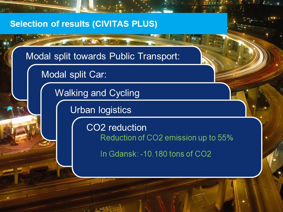THE CIVITAS INITIATIVE IS CO-FINANCED BY THE EUROPEAN UNION Modal split towards Public Transport: 3% to 30% increase of number of passengers Modal split towards Public Transport: 3% to 30% increase of number of passengers Selection of results (CIVITAS PLUS) Modal split Car: Decrease of car usage from 4% to 15% Modal split Car: Decrease of car usage from 4% to 15% Walking and Cycling Increases of cycling and walking mode by 1% to 4% A doubling of the number of cyclists and pedestrians in some cities Walking and Cycling Increases of cycling and walking mode by 1% to 4% A doubling of the number of cyclists and pedestrians in some cities Urban logistics Reduction of up to 60% of freight trucks movements.