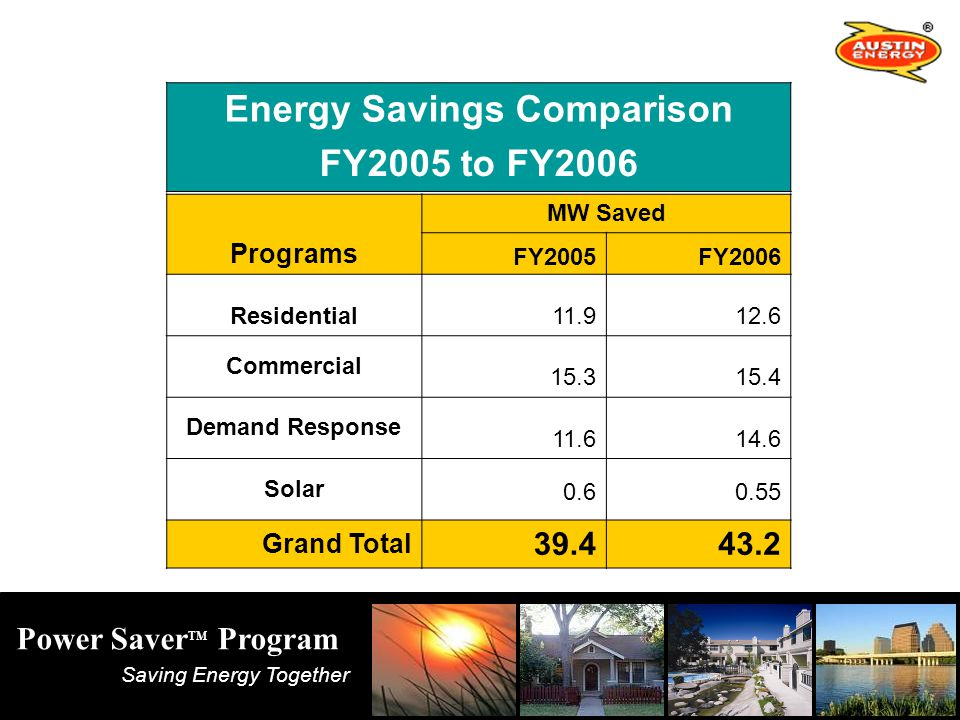 Saving Energy Together Power Saver TM Program MW Saved Programs FY2005FY2006 Residential Commercial Demand Response Solar Grand Total Energy Savings Comparison FY2005 to FY2006
