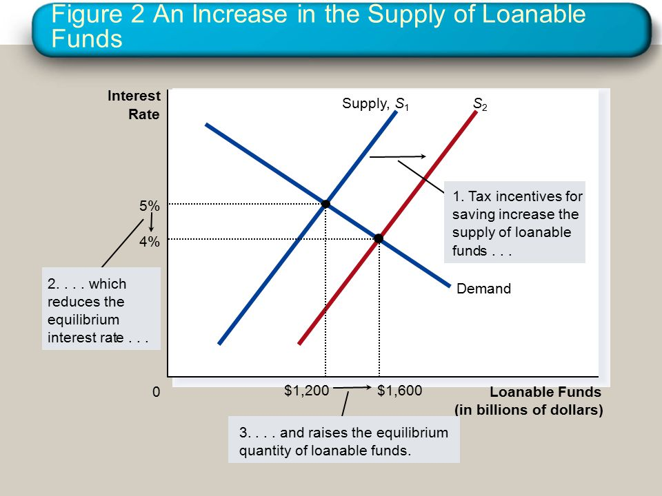 Figure 2 An Increase in the Supply of Loanable Funds Loanable Funds (in billions of dollars) 0 Interest Rate Supply,S1S1 S2S