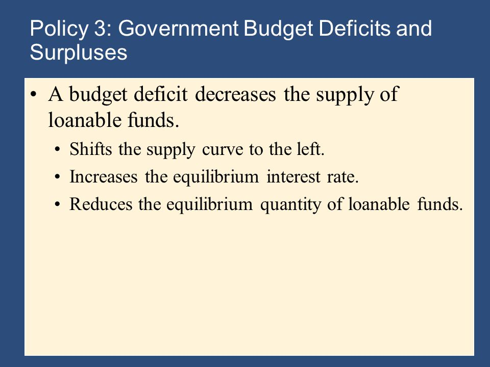 Policy 3: Government Budget Deficits and Surpluses A budget deficit decreases the supply of loanable funds.