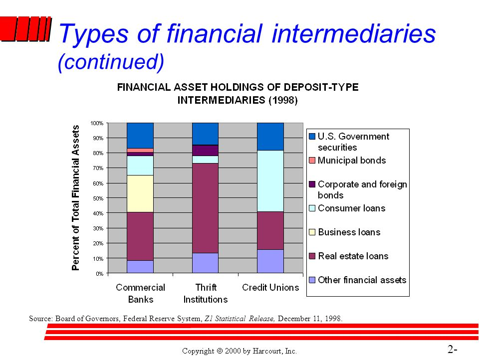 2- 17 Types of financial intermediaries (continued) Source: Board of Governors, Federal Reserve System, Z1 Statistical Release, December 11, 1998.