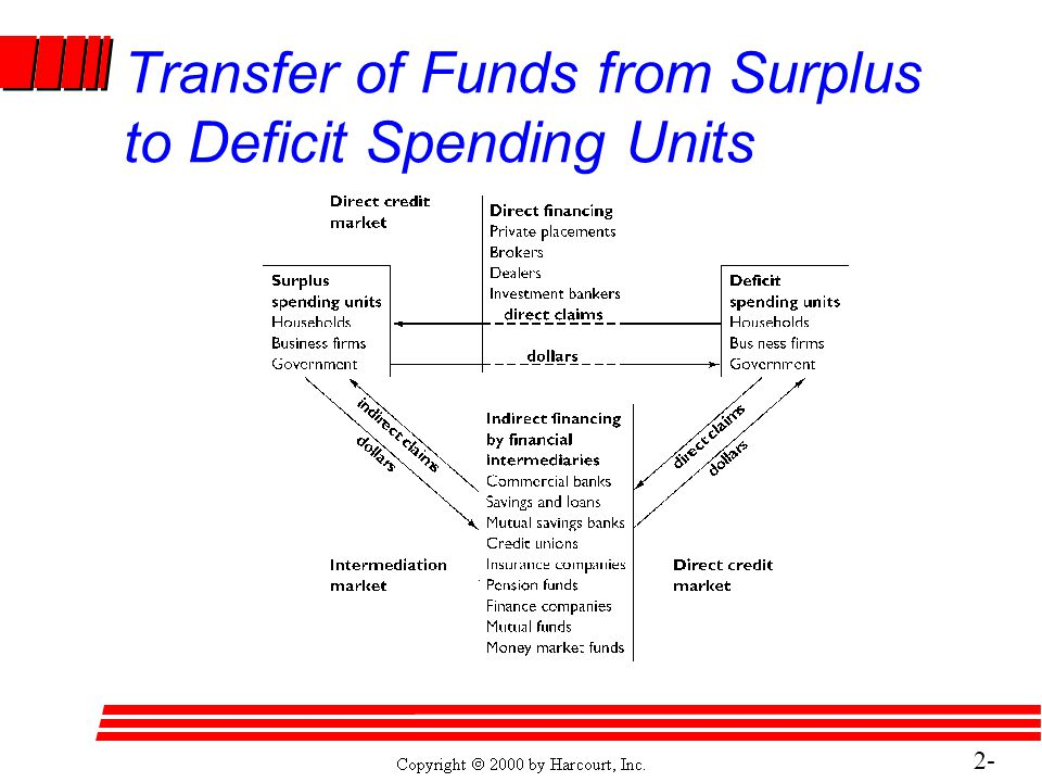 2- 24 Transfer of Funds from Surplus to Deficit Spending Units