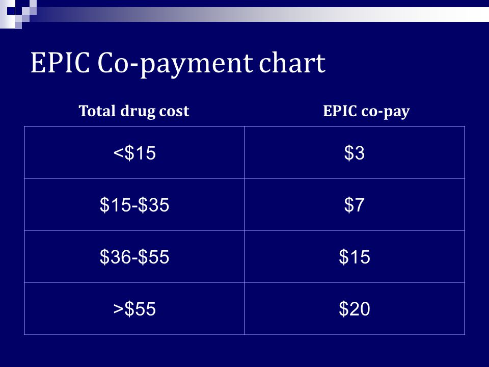 Part D and EPIC – EPIC is NYS drug program for seniors (65+) with income under $35k for singles, $50k for couples If a drug is covered by both Part D and EPIC, Part D is primary payer and EPIC is secondary  As of July 1, 2007, most EPIC enrollees had to join a Part D plan  EPIC covers excluded drugs, as long as its on EPIC formulary  EPIC will also cover drugs not on your plan's formulary (EPIC Wrap)  As of October 1, 2008, EPIC started encouraging use of generic drugs for their members who have EPIC as a primary payer