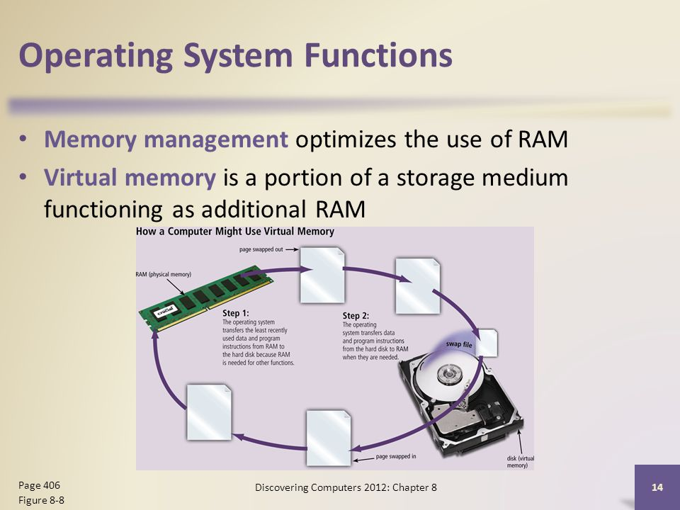Operating System Functions Memory management optimizes the use of RAM Virtual memory is a portion of a storage medium functioning as additional RAM Discovering Computers 2012: Chapter 8 14 Page 406 Figure 8-8