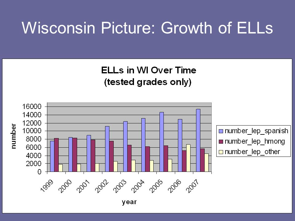 Wisconsin Picture: Growth of ELLs