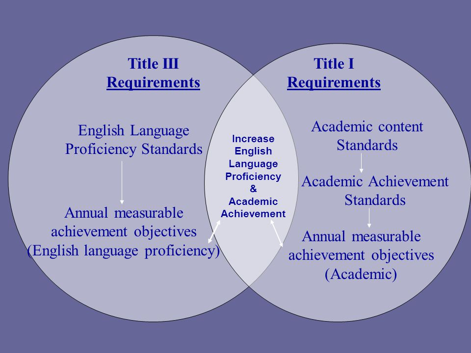 Title III Requirements English Language Proficiency Standards Annual measurable achievement objectives (English language proficiency) Increase English Language Proficiency & Academic Achievement Title I Requirements Academic content Standards Academic Achievement Standards Annual measurable achievement objectives (Academic)