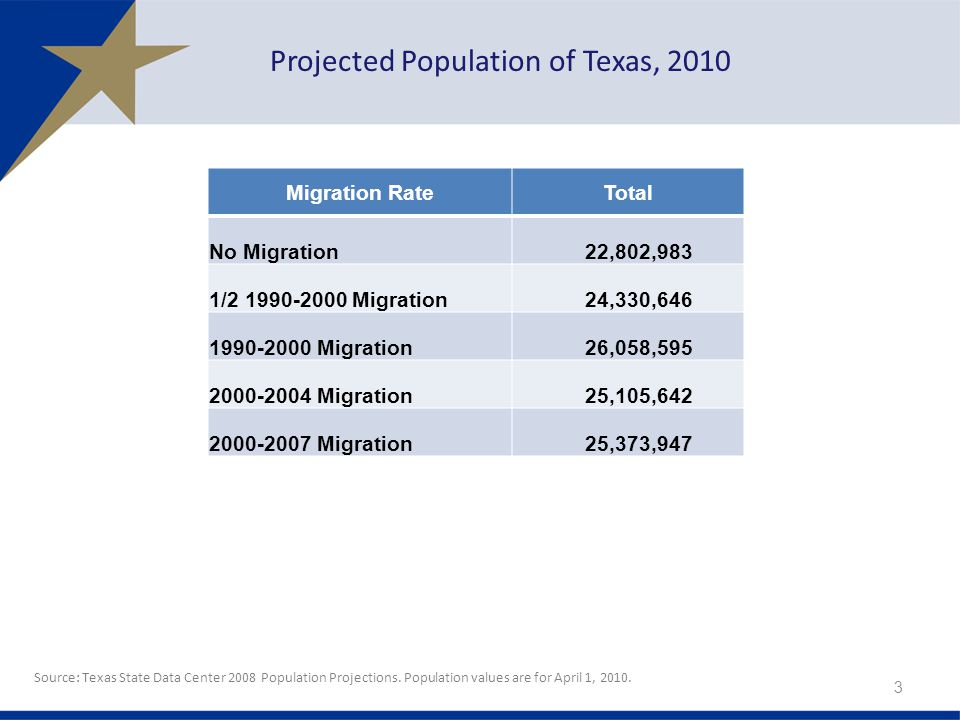 Migration RateTotal No Migration22,802,983 1/ Migration24,330, Migration26,058, Migration25,105, Migration25,373,947 3 Projected Population of Texas, 2010 Source: Texas State Data Center 2008 Population Projections.