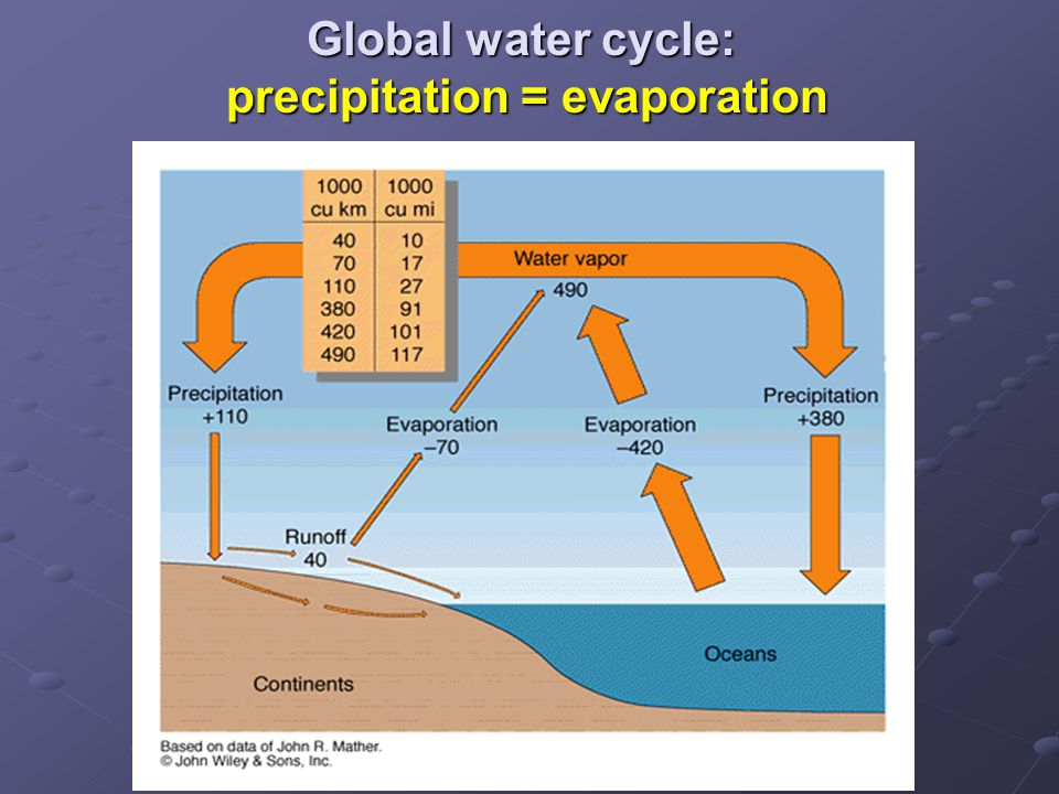 Global water cycle: precipitation = evaporation
