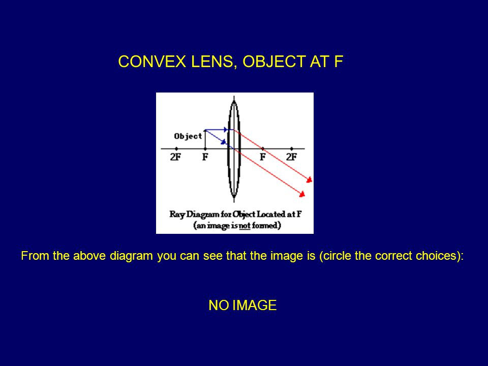 CONVEX LENS, OBJECT AT F From the above diagram you can see that the image is (circle the correct choices): NO IMAGE