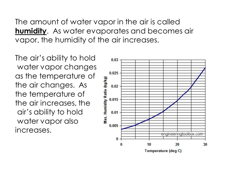 The amount of water vapor in the air is called humidity.