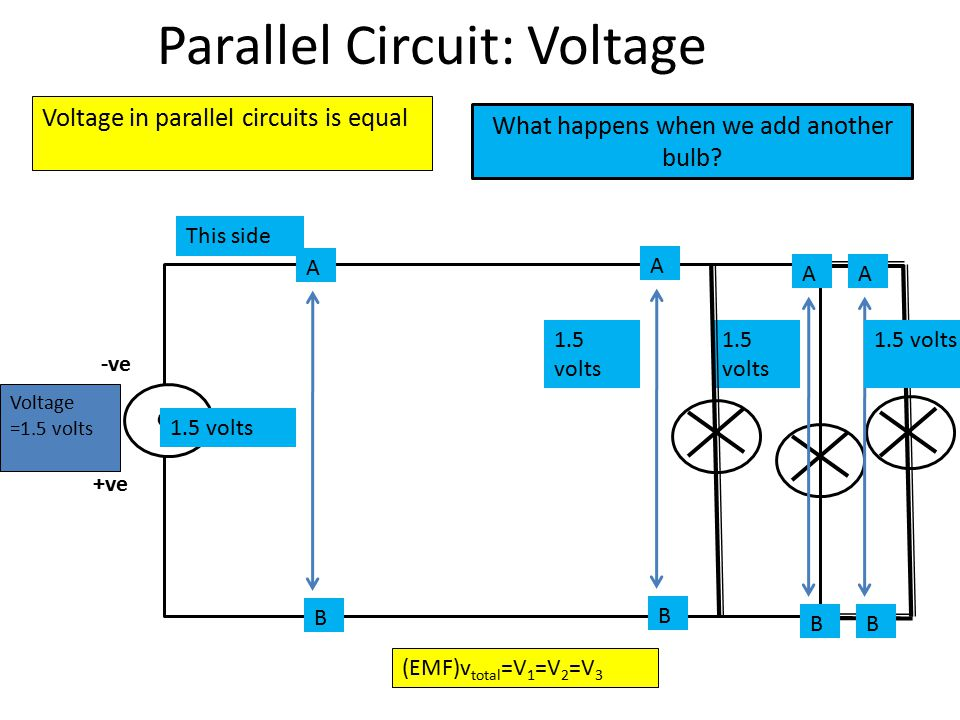 Parallel Circuit: Voltage G -ve +ve Voltage in parallel circuits is equal Voltage =1.5 volts A B 1.5 volts A B A B A B What happens when we add another bulb.