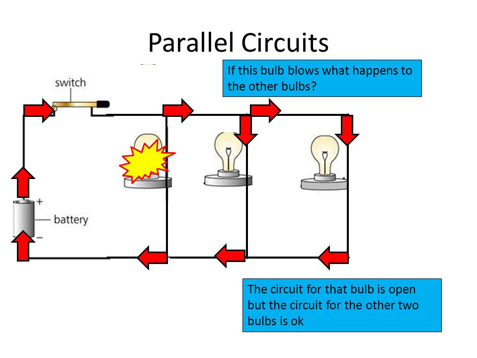 Parallel Circuits The circuit for that bulb is open but the circuit for the other two bulbs is ok If this bulb blows what happens to the other bulbs