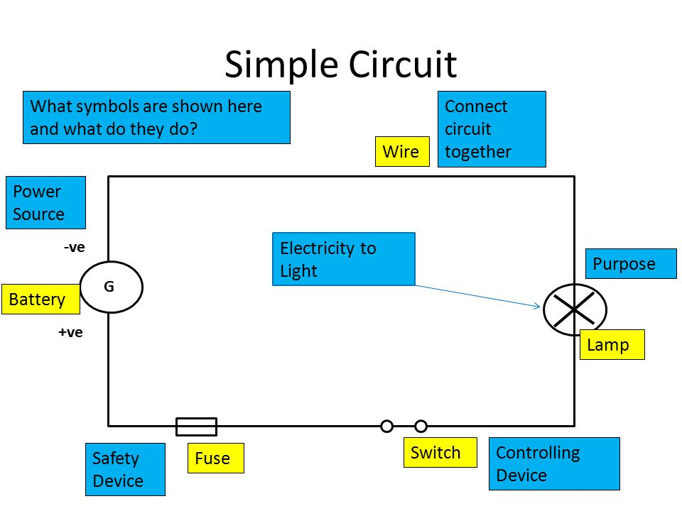 Simple Circuit G -ve +ve Wire Lamp Switch Fuse Battery Power Source Safety Device Controlling Device Purpose Connect circuit together Electricity to Light What symbols are shown here and what do they do