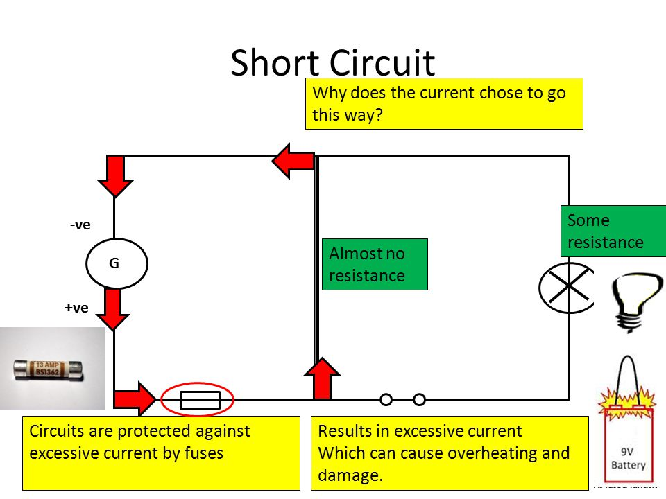 Short Circuit G -ve +ve Almost no resistance Some resistance Why does the current chose to go this way.