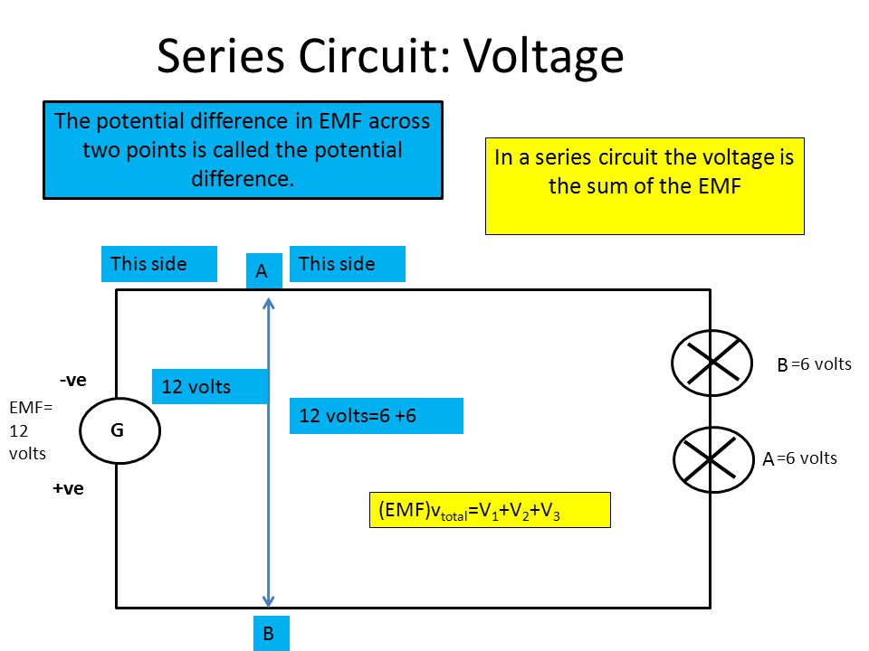 Series Circuit: Voltage G -ve +ve A B =6 volts EMF= 12 volts In a series circuit the voltage is the sum of the EMF The potential difference in EMF across two points is called the potential difference.