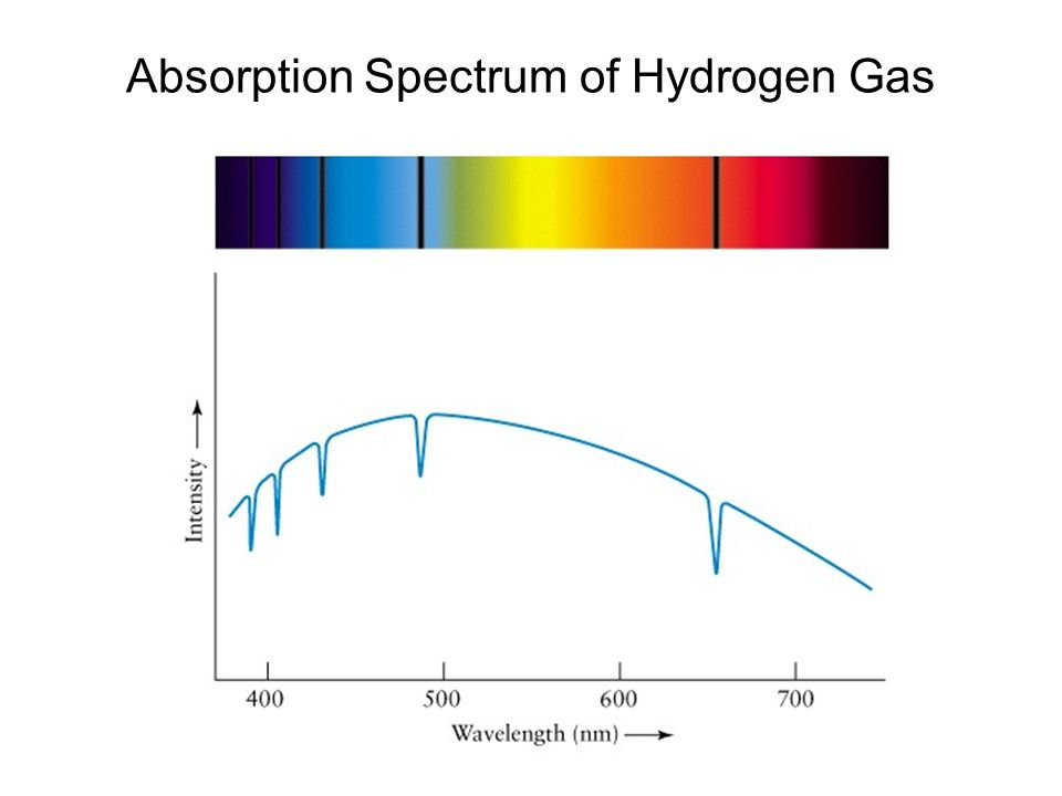 Absorption Spectrum of Hydrogen Gas
