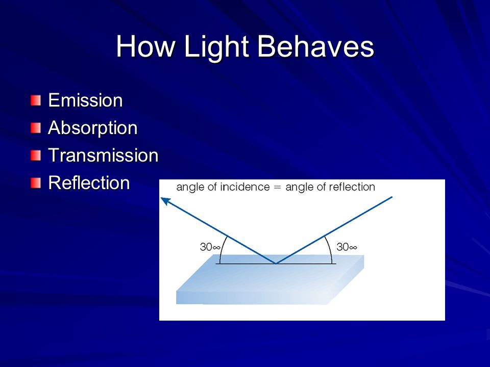 How Light Behaves EmissionAbsorptionTransmissionReflection