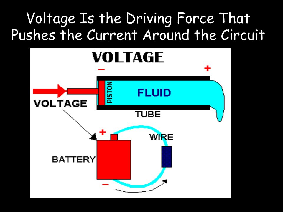 Voltage Is the Driving Force That Pushes the Current Around the Circuit
