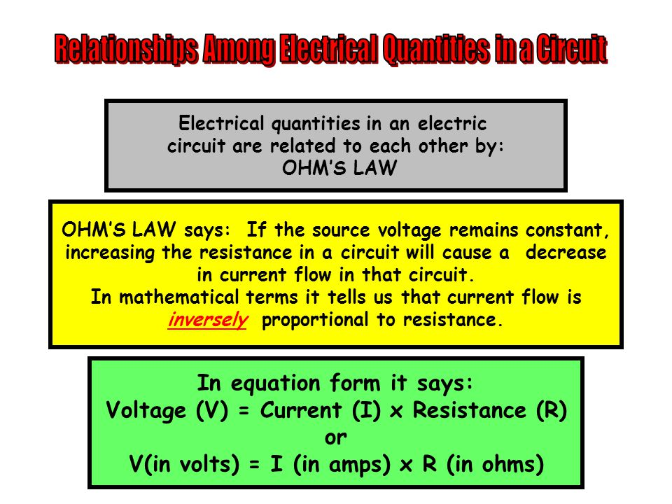 Electrical quantities in an electric circuit are related to each other by: OHM'S LAW OHM'S LAW says: If the source voltage remains constant, increasing the resistance in a circuit will cause a decrease in current flow in that circuit.