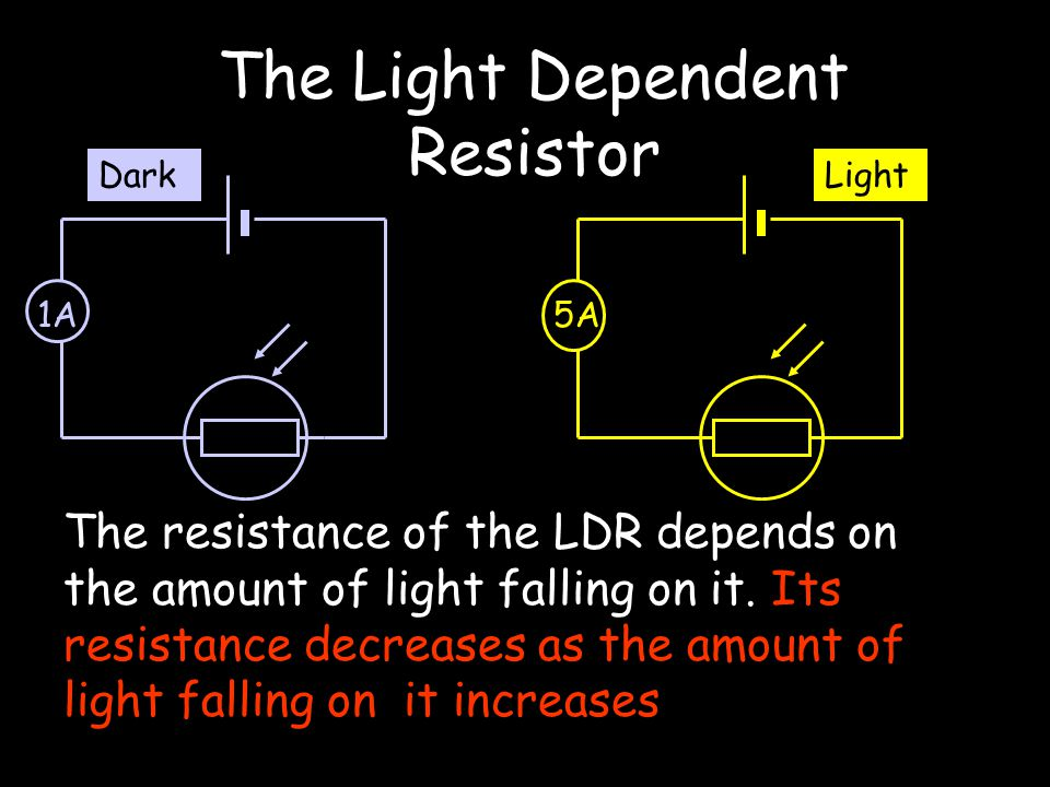 The Light Dependent Resistor 1A Dark 5A Light The resistance of the LDR depends on the amount of light falling on it.