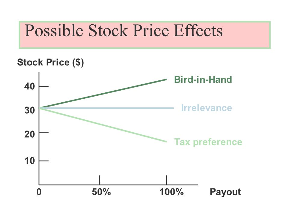 Possible Stock Price Effects Stock Price ($) Payout50%100% Bird-in-Hand Irrelevance Tax preference 0