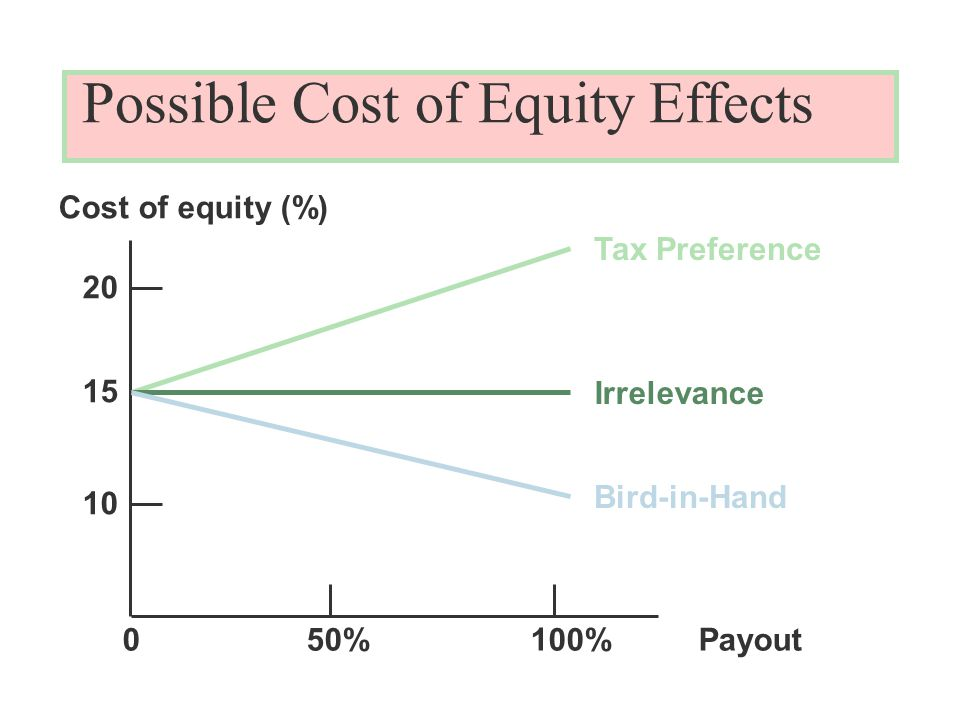 Possible Cost of Equity Effects Cost of equity (%) Payout50%100% Tax Preference Irrelevance Bird-in-Hand 0
