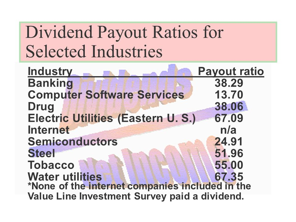 Dividend Payout Ratios for Selected Industries IndustryPayout ratio Banking38.29 Computer Software Services13.70 Drug38.06 Electric Utilities (Eastern U.