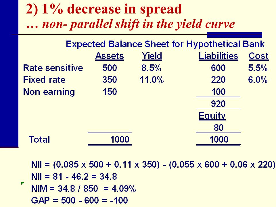 2) 1% decrease in spread … non- parallel shift in the yield curve