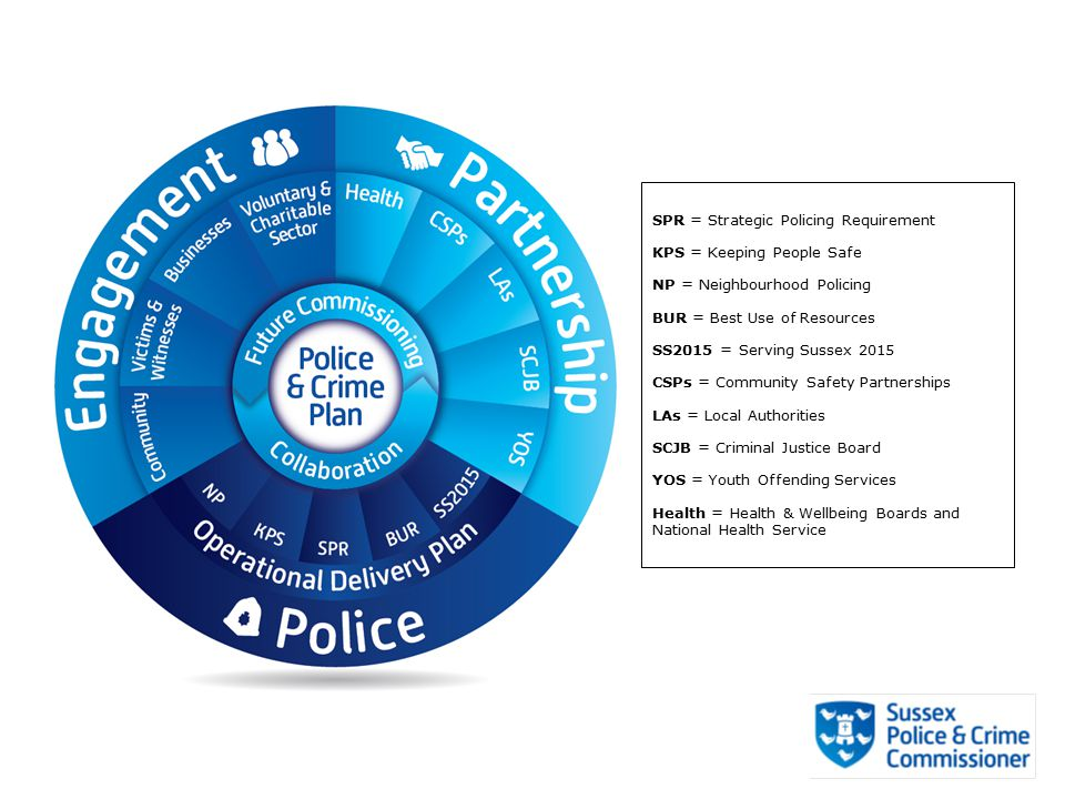 SPR = Strategic Policing Requirement KPS = Keeping People Safe NP = Neighbourhood Policing BUR = Best Use of Resources SS2015 = Serving Sussex 2015 CSPs = Community Safety Partnerships LAs = Local Authorities SCJB = Criminal Justice Board YOS = Youth Offending Services Health = Health & Wellbeing Boards and National Health Service