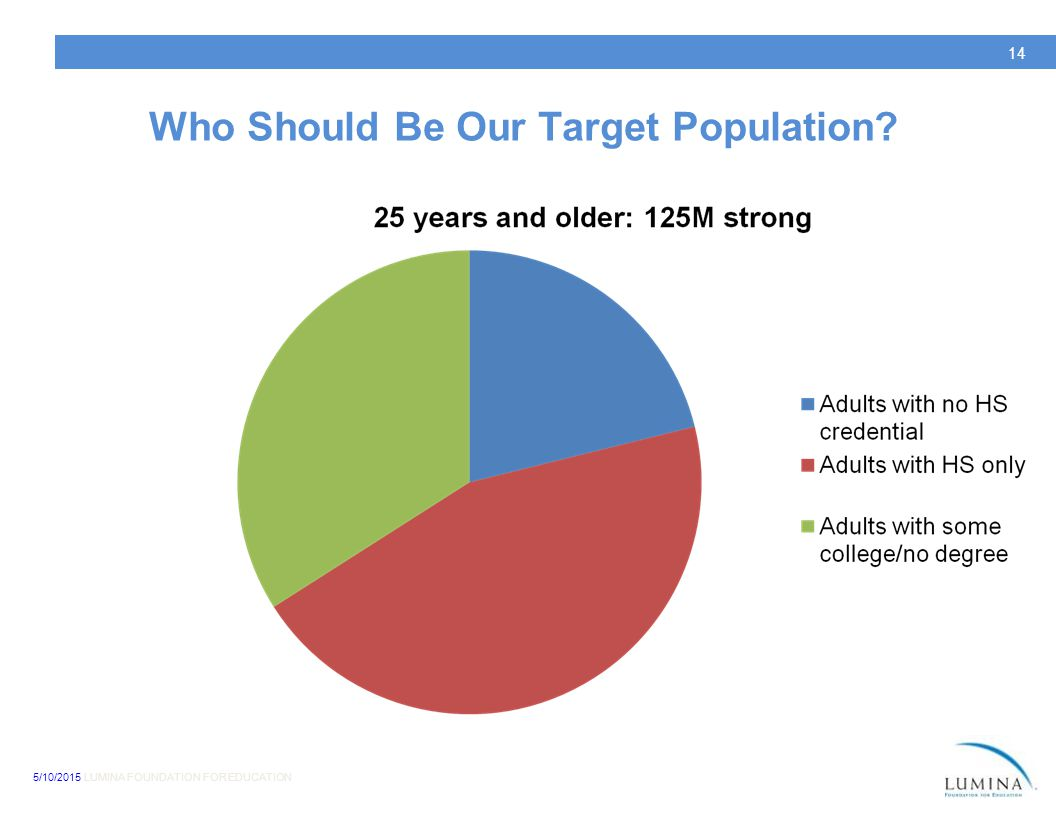 5/10/2015 LUMINA FOUNDATION FOR EDUCATION 14 Who Should Be Our Target Population