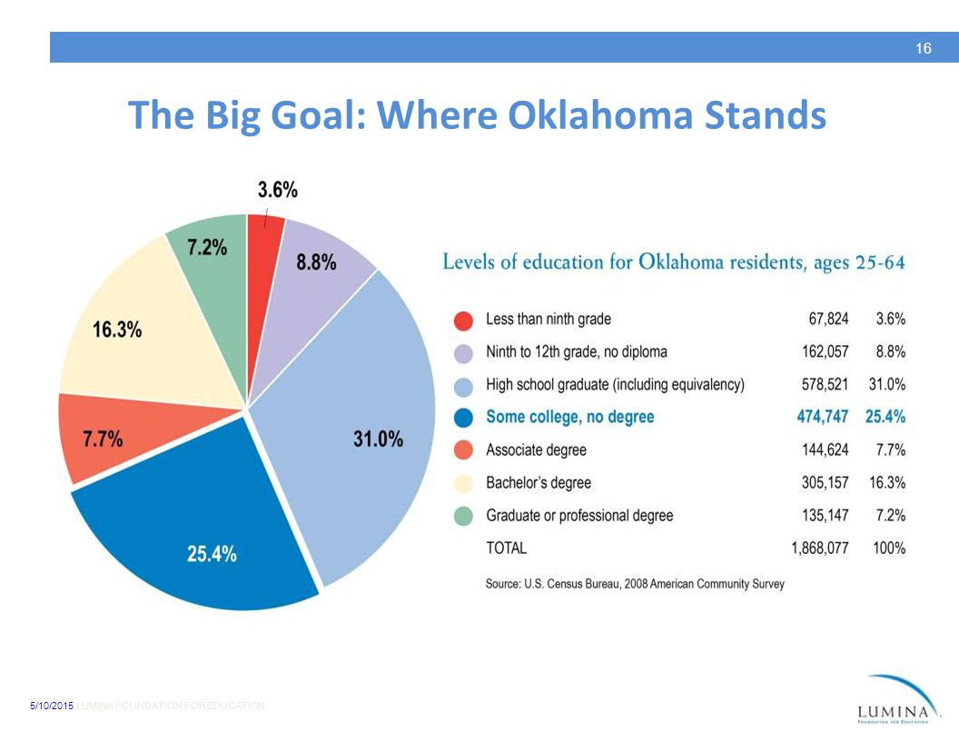 5/10/2015 LUMINA FOUNDATION FOR EDUCATION 16 The Big Goal: Where Oklahoma Stands