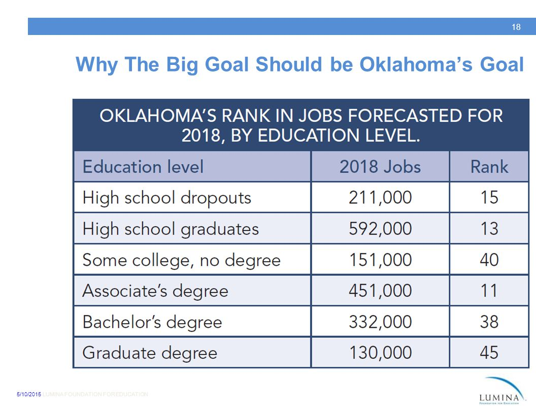 5/10/2015 LUMINA FOUNDATION FOR EDUCATION 18 Why The Big Goal Should be Oklahoma's Goal