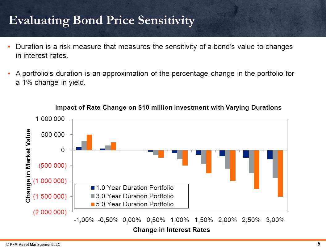 Duration is a risk measure that measures the sensitivity of a bond's value to changes in interest rates.