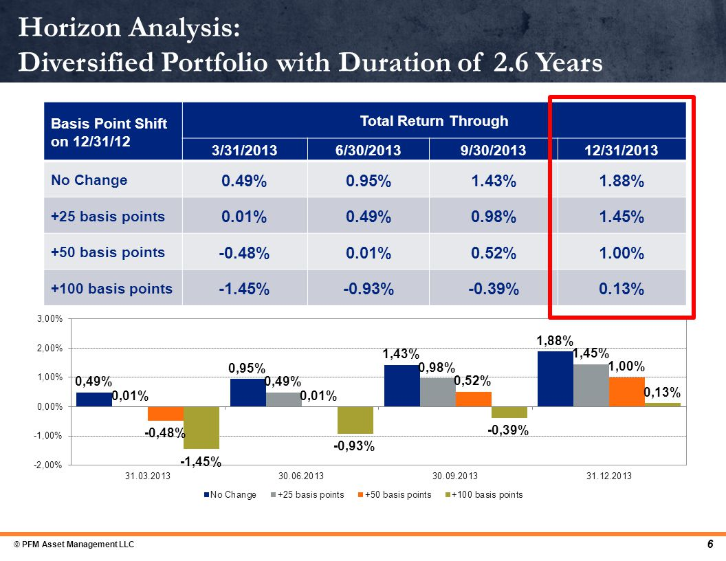 Horizon Analysis: Diversified Portfolio with Duration of 2.6 Years Basis Point Shift on 12/31/12 Total Return Through 3/31/20136/30/20139/30/201312/31/2013 No Change 0.49%0.95%1.43%1.88% +25 basis points 0.01%0.49%0.98%1.45% +50 basis points -0.48%0.01%0.52%1.00% +100 basis points -1.45%-0.93%-0.39%0.13% 6 © PFM Asset Management LLC