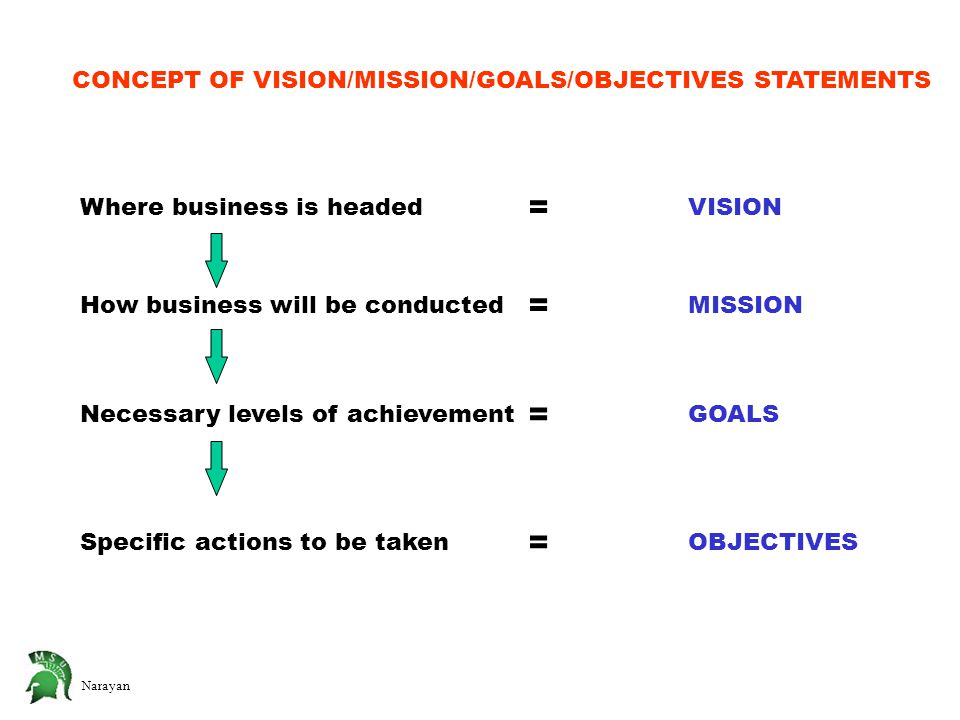 Narayan CONCEPT OF VISION/MISSION/GOALS/OBJECTIVES STATEMENTS Where business is headed How business will be conducted Necessary levels of achievement Specific actions to be taken VISION MISSION GOALS OBJECTIVES = = = =