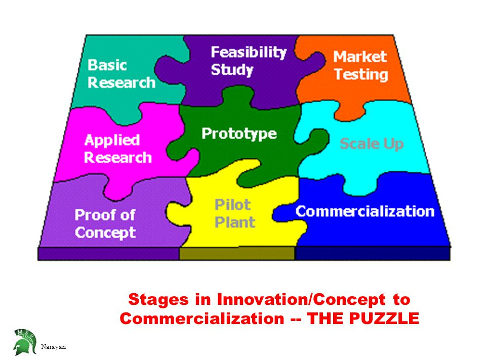 Narayan Stages in Innovation/Concept to Commercialization -- THE PUZZLE