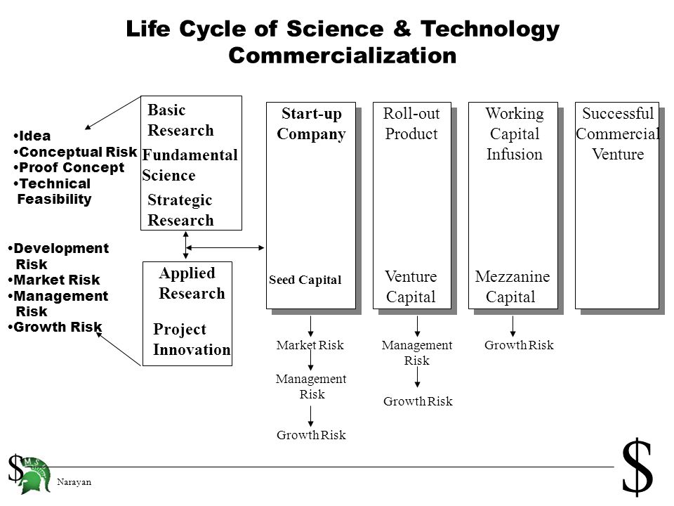 Life Cycle of Science & Technology Commercialization Basic Research Applied Research Start-up Company Roll-out Product Working Capital Infusion Successful Commercial Venture Fundamental Science Strategic Research Project Innovation Seed Capital Venture Capital Mezzanine Capital Market Risk Management Risk Growth Risk Management Risk Growth Risk Idea Conceptual Risk Proof Concept Technical Feasibility Development Risk Market Risk Management Risk Growth Risk $ $