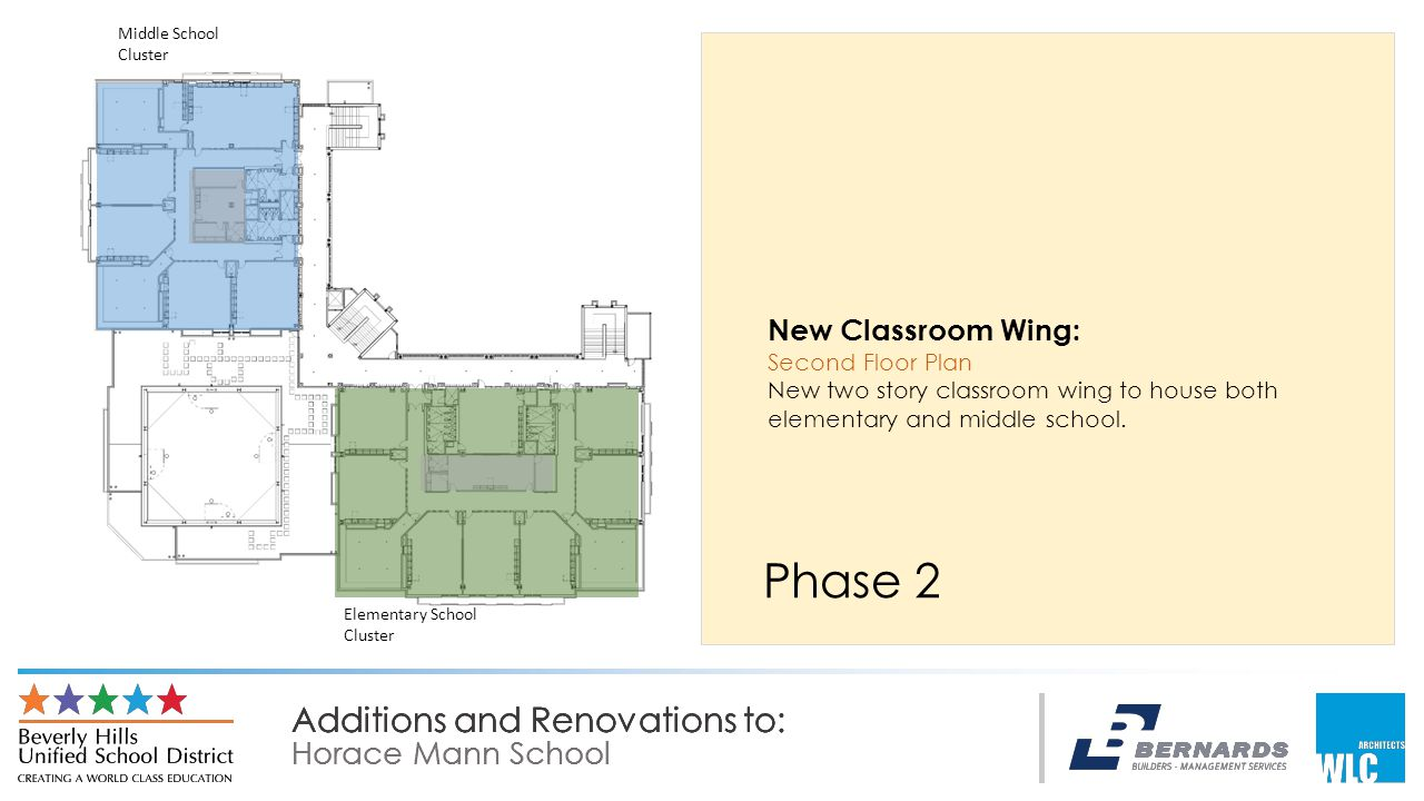 Additions and Renovations to: Horace Mann School Additions and Renovations to: Horace Mann School Additions and Renovations to: Horace Mann School Phase 2 New Classroom Wing: Second Floor Plan New two story classroom wing to house both elementary and middle school.