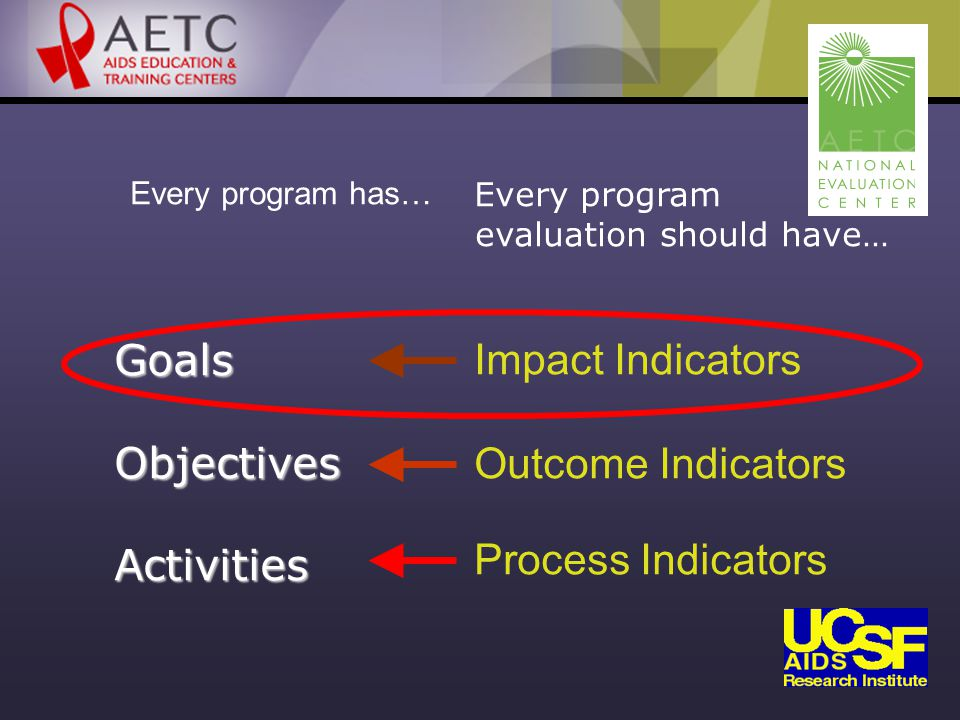 Every program has… Every program evaluation should have… Impact Indicators Outcome Indicators Process Indicators GoalsObjectivesActivities