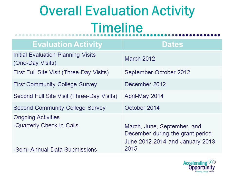 Overall Evaluation Activity Timeline Evaluation ActivityDates Initial Evaluation Planning Visits (One-Day Visits) March 2012 First Full Site Visit (Three-Day Visits)September-October 2012 First Community College SurveyDecember 2012 Second Full Site Visit (Three-Day Visits)April-May 2014 Second Community College SurveyOctober 2014 Ongoing Activities - Quarterly Check-in Calls - Semi-Annual Data Submissions March, June, September, and December during the grant period June and January