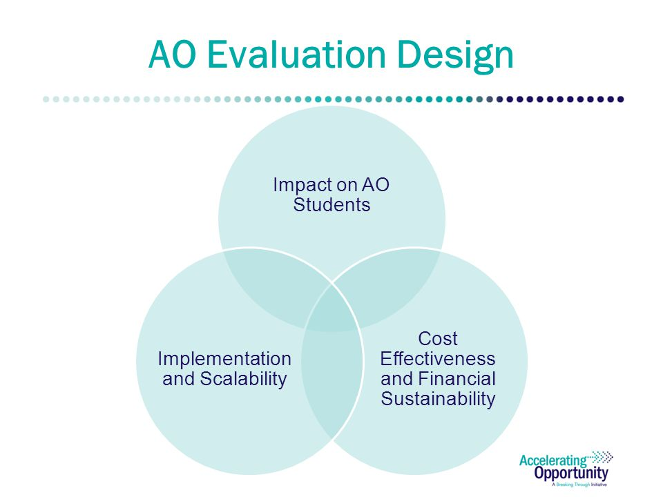 AO Evaluation Design Impact on AO Students Cost Effectiveness and Financial Sustainability Implementation and Scalability