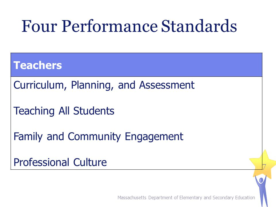 7 Four Performance Standards Teachers Curriculum, Planning, and Assessment Teaching All Students Family and Community Engagement Professional Culture Massachusetts Department of Elementary and Secondary Education