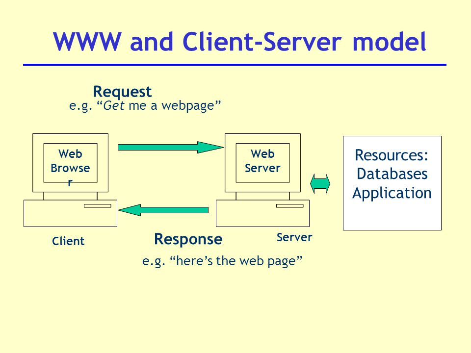 Resources: Databases Application e.g. Get me a webpage Request e.g.