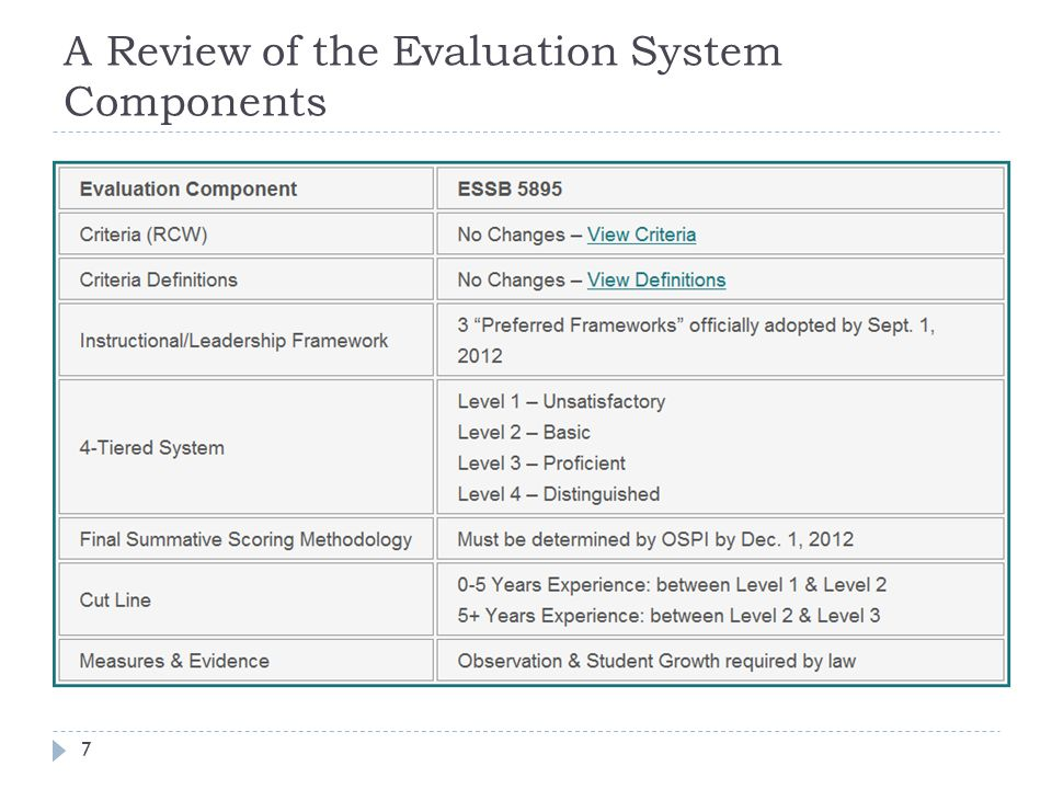 A Review of the Evaluation System Components 7