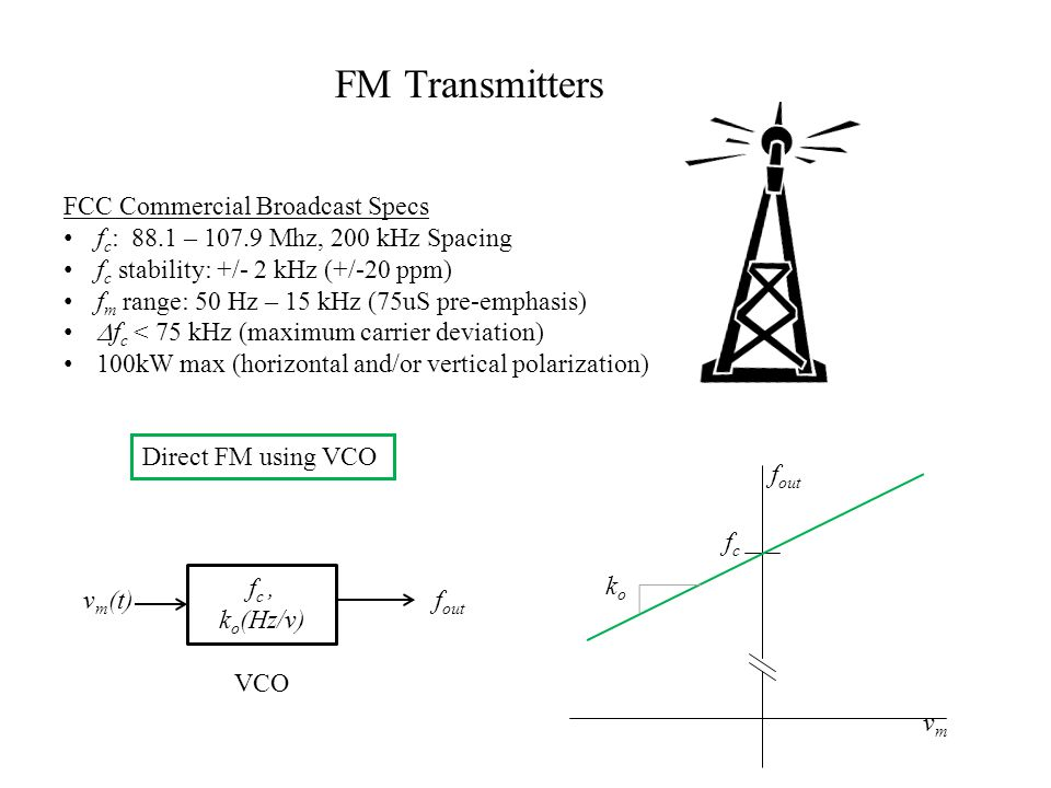 FM Transmitters FCC Commercial Broadcast Specs f c : 88.1 – Mhz, 200 kHz Spacing f c stability: +/- 2 kHz (+/-20 ppm) f m range: 50 Hz – 15 kHz (75uS pre-emphasis)  f c < 75 kHz (maximum carrier deviation) 100kW max (horizontal and/or vertical polarization) Direct FM using VCO f c, k o (Hz/v) VCO v m (t)f out vmvm koko fcfc